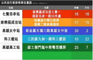 公共自行車即時車位資訊顯示系統